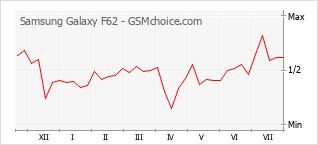 Gráfico de los cambios de popularidad Samsung Galaxy F62