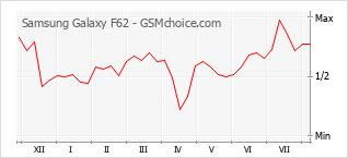 Traçar mudanças de populariedade do telemóvel Samsung Galaxy F62