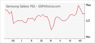 Диаграмма изменений популярности телефона Samsung Galaxy F62
