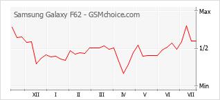 手機聲望改變圖表 Samsung Galaxy F62