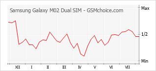 Le graphique de popularité de Samsung Galaxy M02 Dual SIM