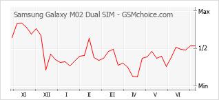 Grafico di modifiche della popolarità del telefono cellulare Samsung Galaxy M02 Dual SIM