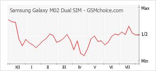 Диаграмма изменений популярности телефона Samsung Galaxy M02 Dual SIM