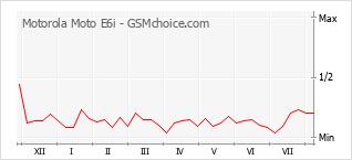 Gráfico de los cambios de popularidad Motorola Moto E6i