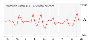 Le graphique de popularité de Motorola Moto E6i