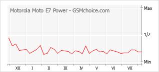 Diagramm der Poplularitätveränderungen von Motorola Moto E7 Power
