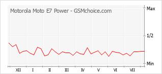 Traçar mudanças de populariedade do telemóvel Motorola Moto E7 Power