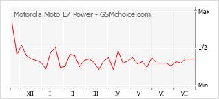 手機聲望改變圖表 Motorola Moto E7 Power