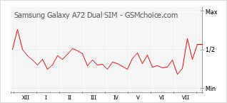 Popularity chart of Samsung Galaxy A72 Dual SIM