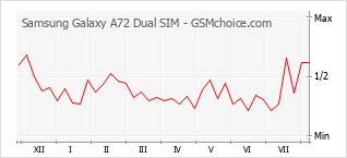 Gráfico de los cambios de popularidad Samsung Galaxy A72 Dual SIM