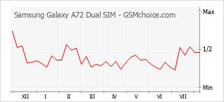 Le graphique de popularité de Samsung Galaxy A72 Dual SIM