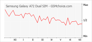 Grafico di modifiche della popolarità del telefono cellulare Samsung Galaxy A72 Dual SIM