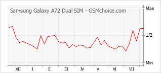 Populariteit van de telefoon: diagram Samsung Galaxy A72 Dual SIM