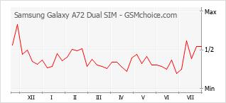 Traçar mudanças de populariedade do telemóvel Samsung Galaxy A72 Dual SIM