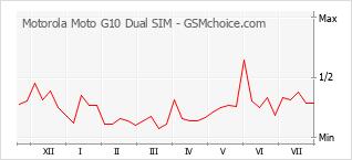 Gráfico de los cambios de popularidad Motorola Moto G10 Dual SIM