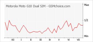 Populariteit van de telefoon: diagram Motorola Moto G10 Dual SIM
