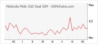 手機聲望改變圖表 Motorola Moto G10 Dual SIM