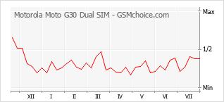 Popularity chart of Motorola Moto G30 Dual SIM