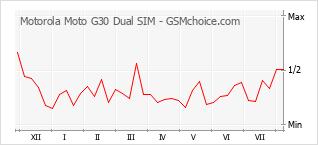 Le graphique de popularité de Motorola Moto G30 Dual SIM