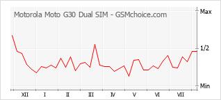 Grafico di modifiche della popolarità del telefono cellulare Motorola Moto G30 Dual SIM