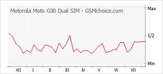 Traçar mudanças de populariedade do telemóvel Motorola Moto G30 Dual SIM