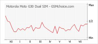 Диаграмма изменений популярности телефона Motorola Moto G30 Dual SIM