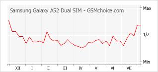 Diagramm der Poplularitätveränderungen von Samsung Galaxy A52 Dual SIM