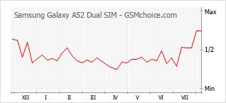 Popularity chart of Samsung Galaxy A52 Dual SIM