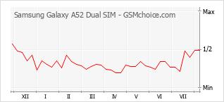 Gráfico de los cambios de popularidad Samsung Galaxy A52 Dual SIM