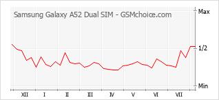 Populariteit van de telefoon: diagram Samsung Galaxy A52 Dual SIM