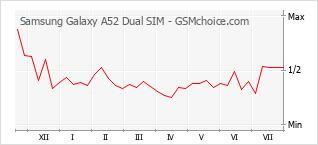 手機聲望改變圖表 Samsung Galaxy A52 Dual SIM
