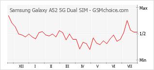 Traçar mudanças de populariedade do telemóvel Samsung Galaxy A52 5G Dual SIM