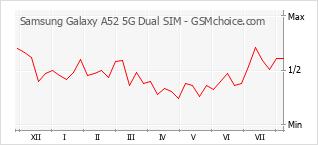 手机声望改变图表 Samsung Galaxy A52 5G Dual SIM