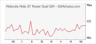 Popularity chart of Motorola Moto E7 Power Dual SIM
