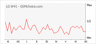 Popularity chart of LG W41