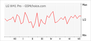 Popularity chart of LG W41 Pro