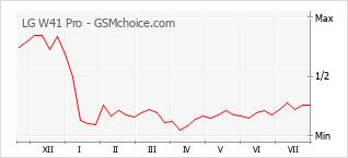 Gráfico de los cambios de popularidad LG W41 Pro