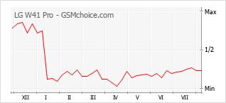 Le graphique de popularité de LG W41 Pro