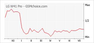Populariteit van de telefoon: diagram LG W41 Pro
