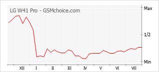 Диаграмма изменений популярности телефона LG W41 Pro
