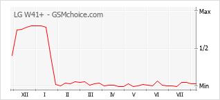 Le graphique de popularité de LG W41+