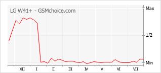 Grafico di modifiche della popolarità del telefono cellulare LG W41+