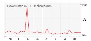 Gráfico de los cambios de popularidad Huawei Mate X2