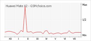 Le graphique de popularité de Huawei Mate X2