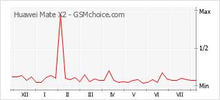 Populariteit van de telefoon: diagram Huawei Mate X2