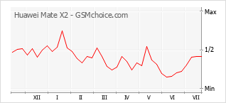 Диаграмма изменений популярности телефона Huawei Mate X2
