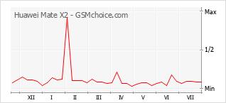 手机声望改变图表 Huawei Mate X2