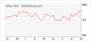 Gráfico de los cambios de popularidad Wiko Y62