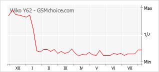 Le graphique de popularité de Wiko Y62