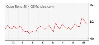 Popularity chart of Oppo Reno 5K